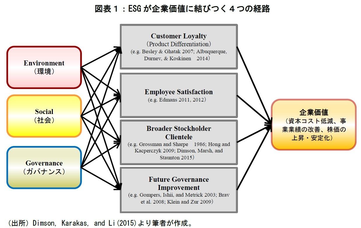 ESGが企業価値に結びつく4つの経路