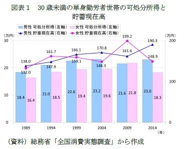 図表1 30歳未満の単身勤労者世帯の可処分所得と貯蓄現在高