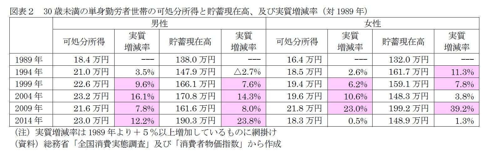 図表2 30歳未満の単身勤労者世帯の可処分所得と貯蓄現在高、及び実質増減率(対1989年)