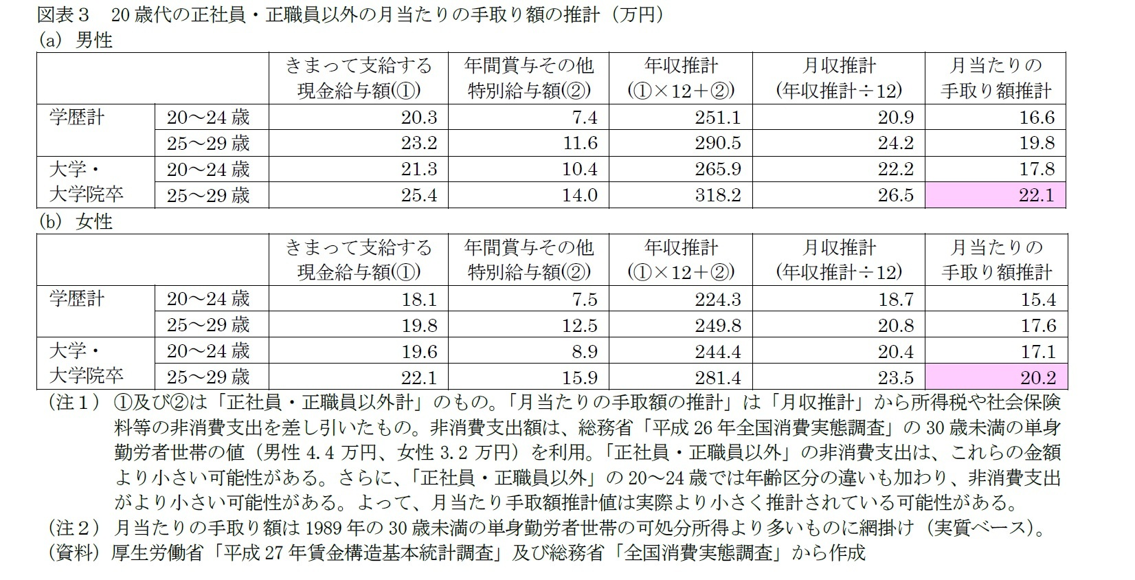図表3 20歳代の正社員・正職員以外の月当たりの手取り額の推計(万円)