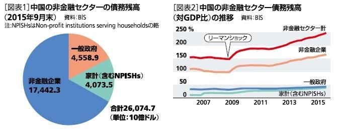 中国の非金融セクターの債務残高(2015年9月末)、中国の非金融セクター債務残高(対GDP比)の推移