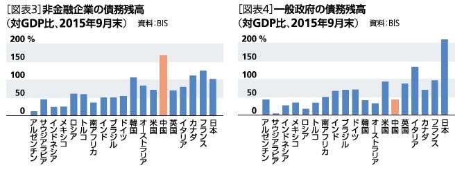 非金融企業の財務残高(対GDP比、2015年9月末)、一般政府の債務残高(対GDP比、2015年9月末)