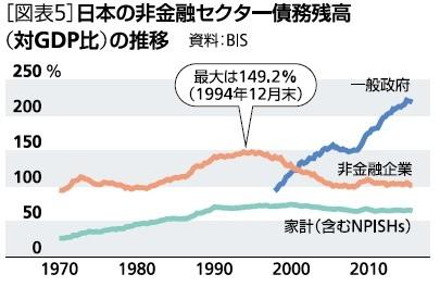 日本の非金融セクター債務残高(対GDP比)の推移