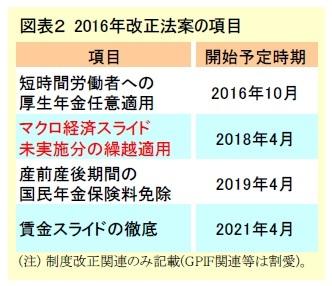図表2 2016年改正法案の項目