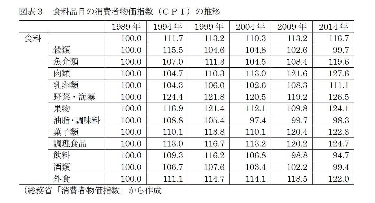 図表3 食料品目の消費者物価指数(CPI)の推移