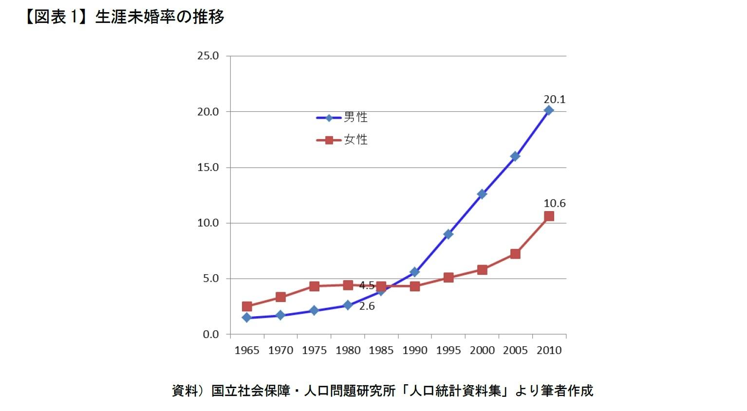 【図表1】生涯未婚率の推移