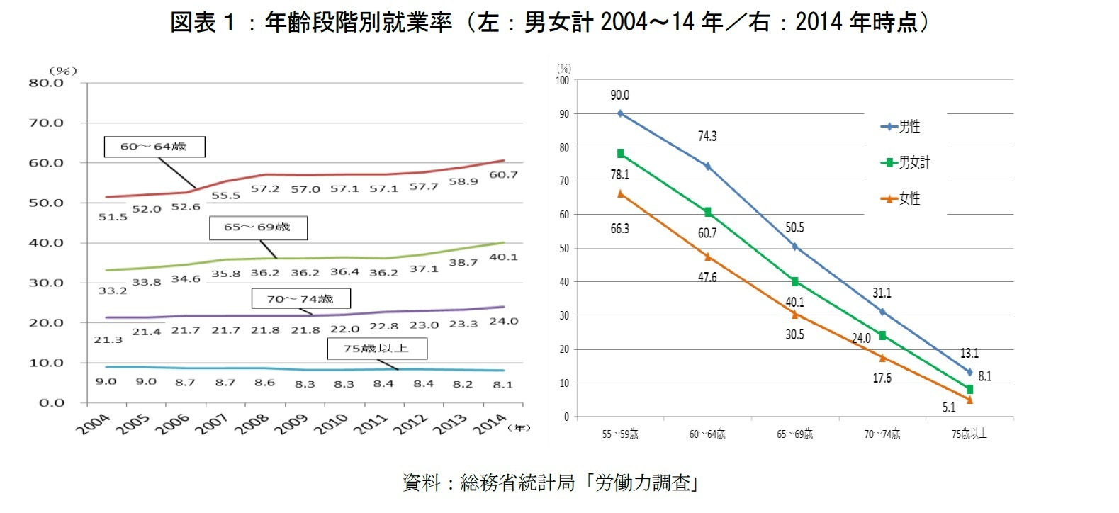 図表1:年齢段階別就業率(左:男女計2004~14年/右:2014年時点)
