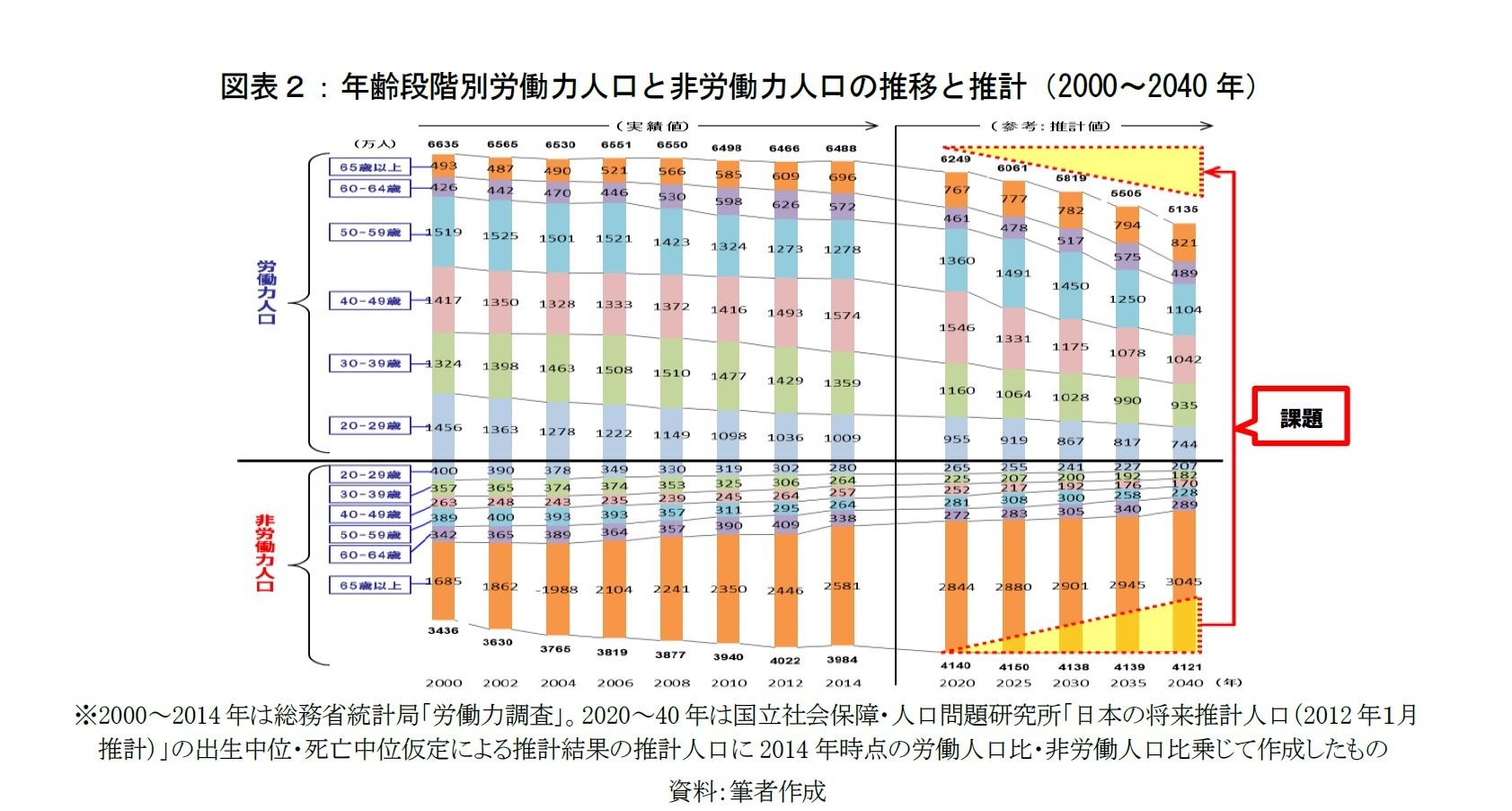 図表2:年齢段階別労働力人口と非労働力人口の推移と推計(2000~2040年)