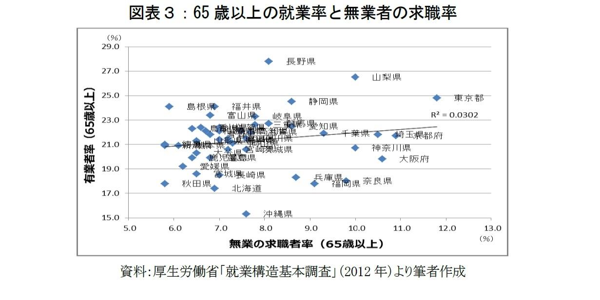 図表3:65歳以上の就業率と無業者の求職率