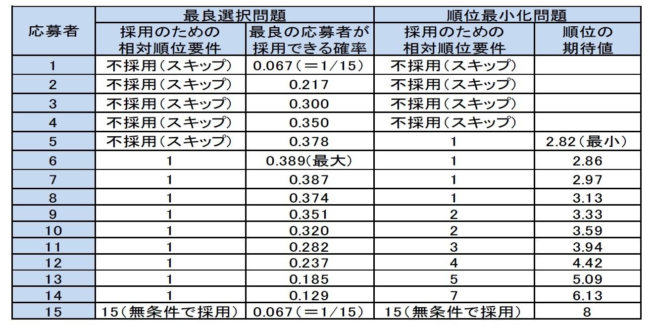 n=15の場合の具体数値を上に述べた算式に基づいて計算