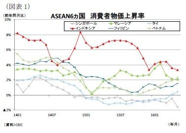 【東南アジア経済】ASEANの消費者物価(6月号)~原油安要因の一巡と干ばつによる食品価格の上昇は継続|ニッセイ基礎研究所