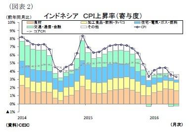 【東南アジア経済】ASEANの消費者物価(6月号)~原油安要因の一巡と干ばつによる食品価格の上昇は継続 ニッセイ基礎研究所