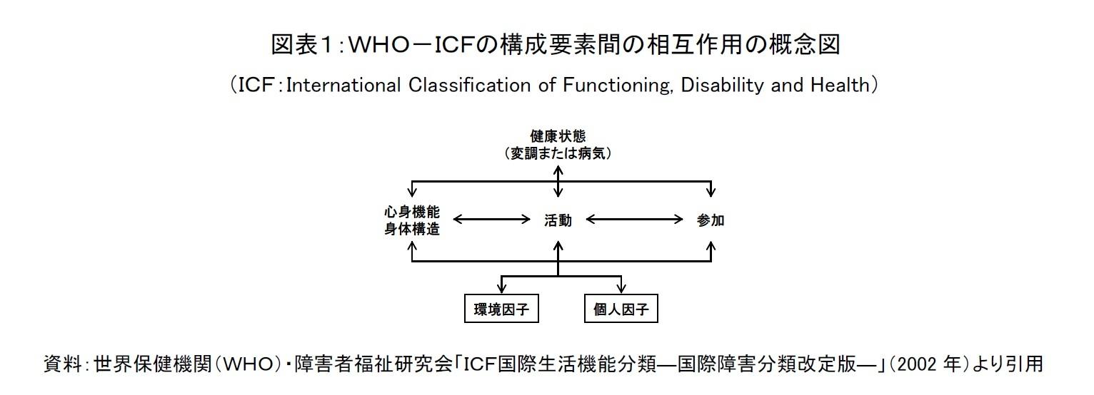 図表1:WHO-ICFの構成要素間の相互作用の概念図(ICF:International Classification of Functioning, Disability and Health)