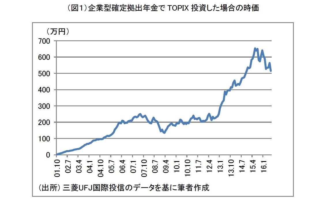(図1)企業型確定拠出年金でTOPIX投資した場合の時価