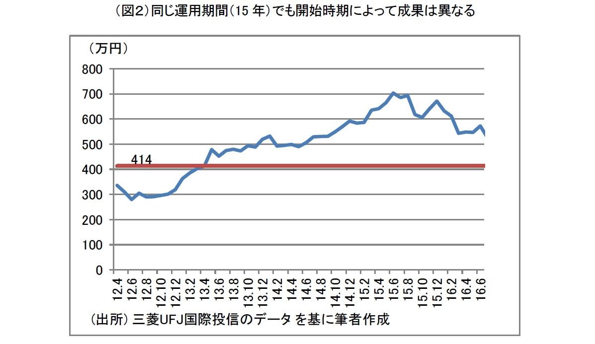 (図2)同じ運用期間(15年)でも開始時期によって成果は異なる