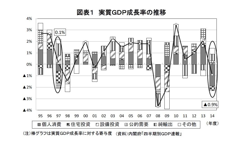 図表1 実質GDP成長率の推移