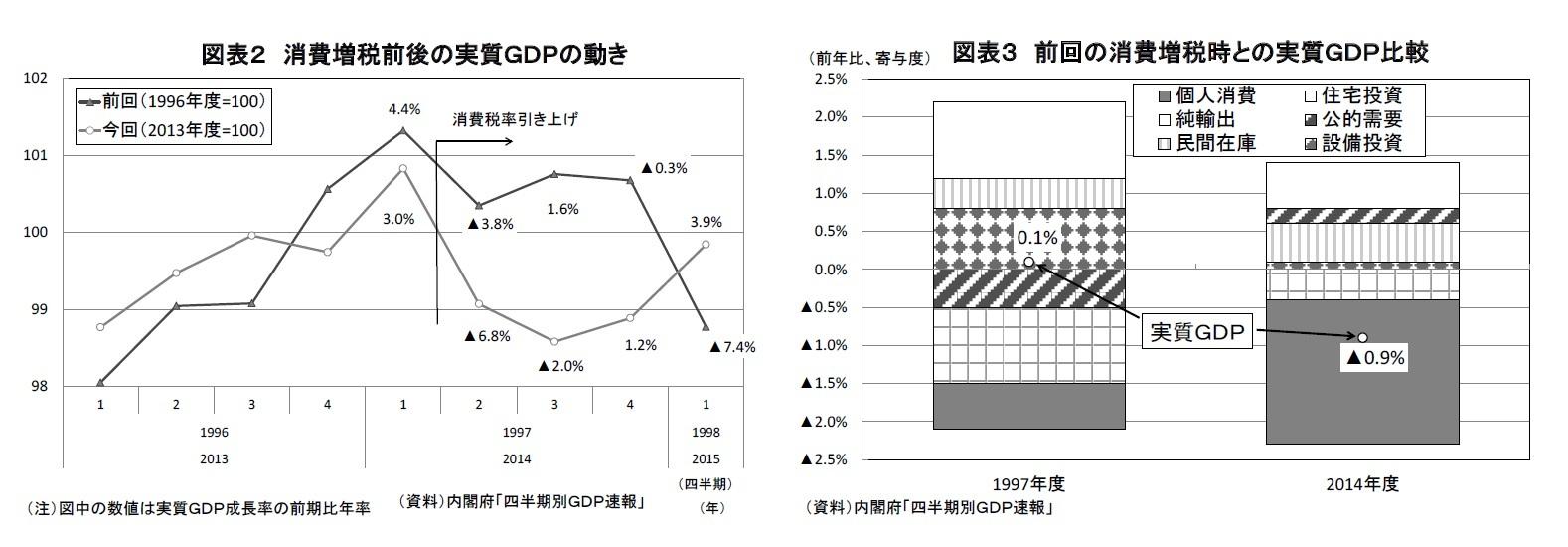図表2 消費増税前後の実質GDPの動き/図表3 前回の消費増税時との実質GDP比較