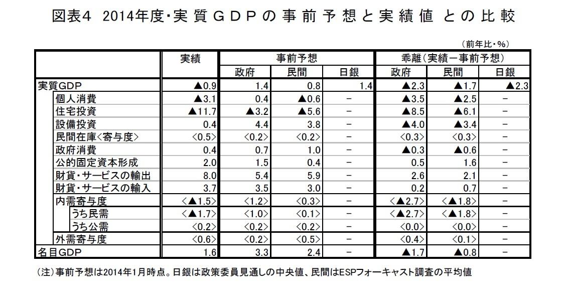 図表4 2014年度・実質GDPの事前予想と実績値との比較