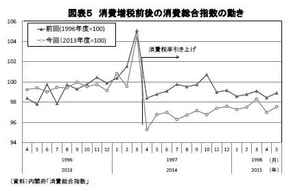 図表5 消費増税前後の消費総合指数の動き