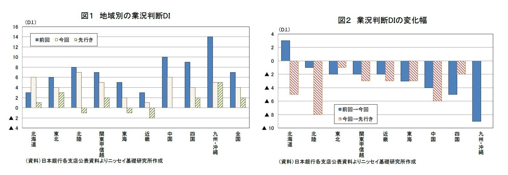 図1 地域別の業況判断DI/図2 業況判断DIの変化幅