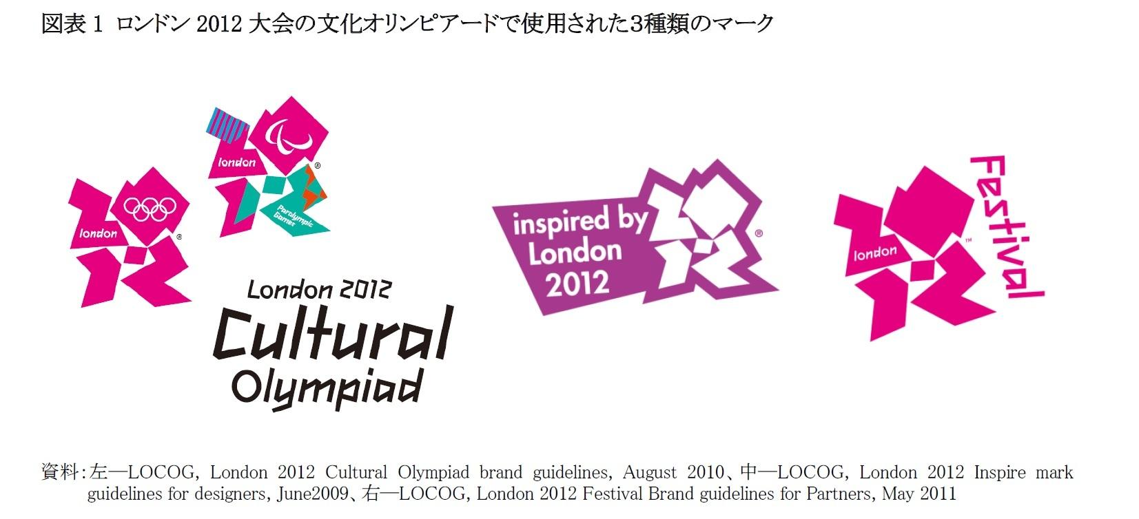 図表1 ロンドン2012大会の文化オリンピアードで使用された3種類のマーク