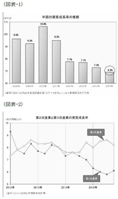 (図表-1)中国の実質成長率の推移/(図表-2)第2次産業と第3次産業の実質成長率