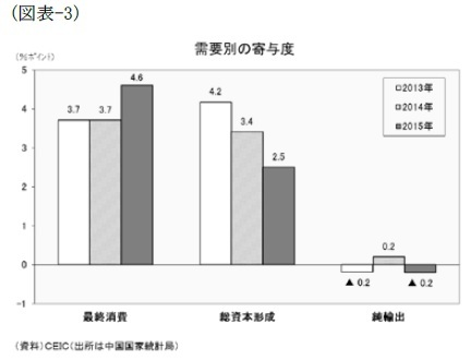 (図表-3)需要別の寄与度