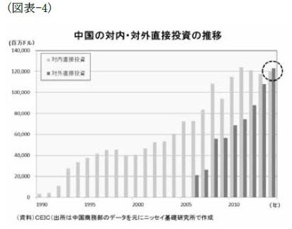 (図表-4)中国の対内・対外直接投資の推移