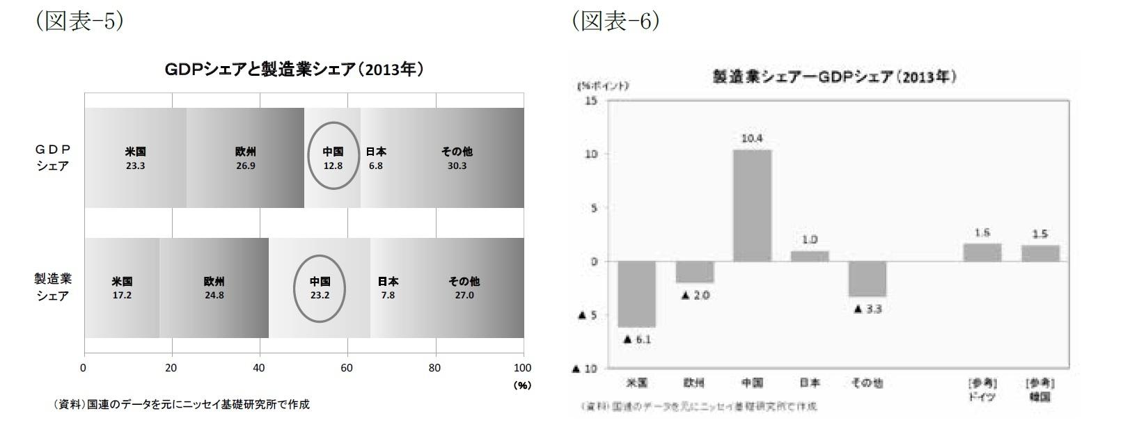 (図表-5)GDPシェアと製造業シェア(2013年)/(図表-6)製造業シェア-GDPシェア(2013年)