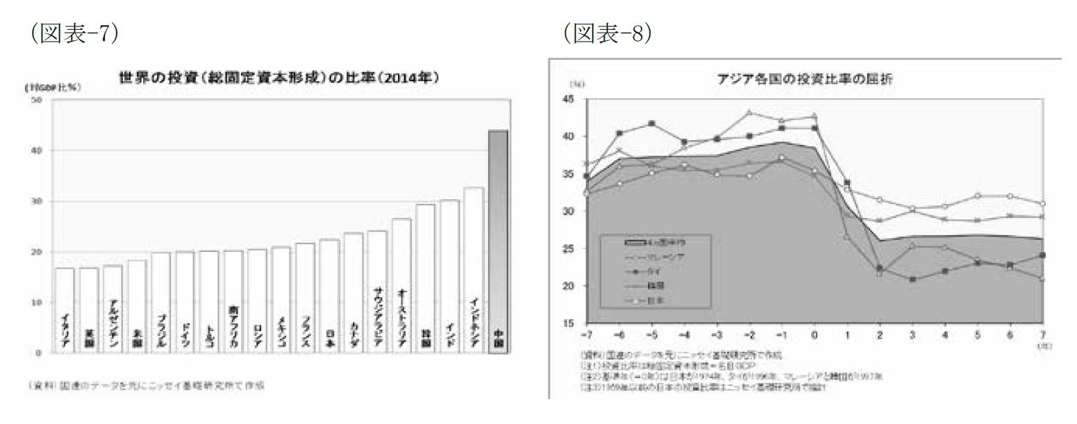 (図表-7)世界の投資(総固定資本形成)の比率(2014年)/(図表-8)アジア各国の投資比率の屈折