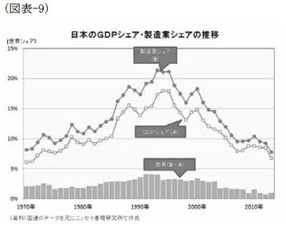 (図表-9)日本のGDPシェア・製造業シェアの推移