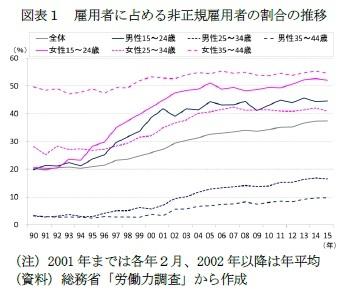 図表1 雇用者に占める非正規雇用者の割合の推移