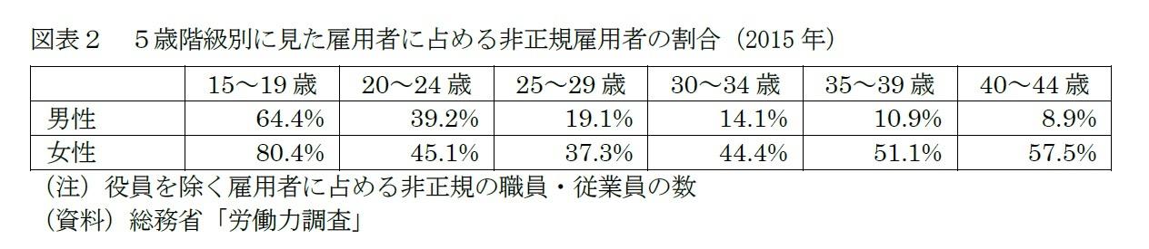 図表2 5歳階級別に見た雇用者に占める非正規雇用者の割合(2015年)