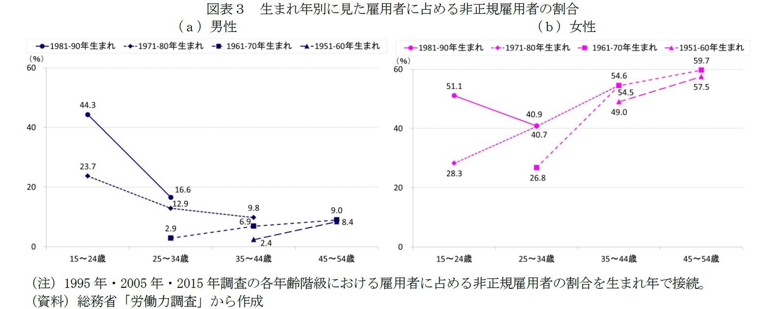 図表3 生まれ年別に見た雇用者に占める非正規雇用者の割合