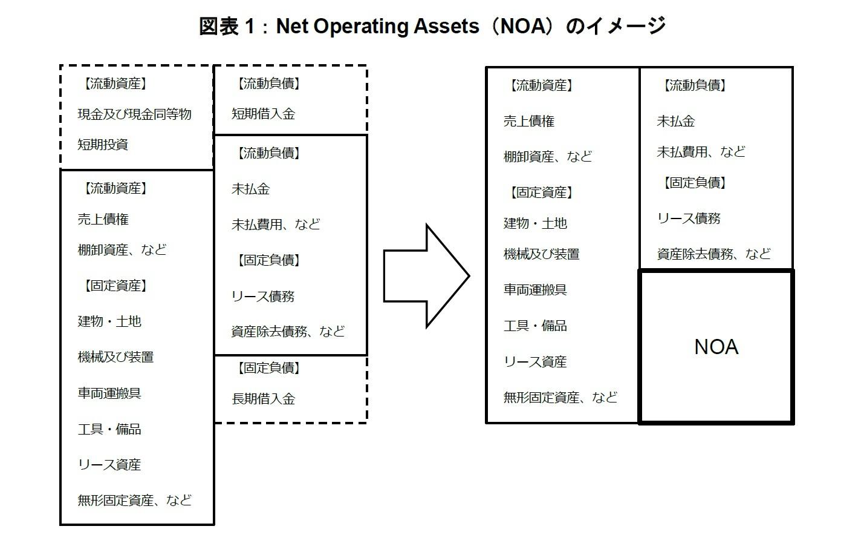 図表1:Net Operating Assets(NOA)のイメージ