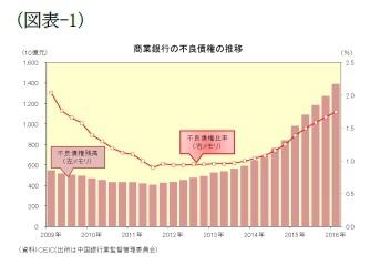 (図表-1)商業銀行の不良債権の推移