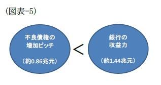 (図表-5)銀行の収益力のバランス