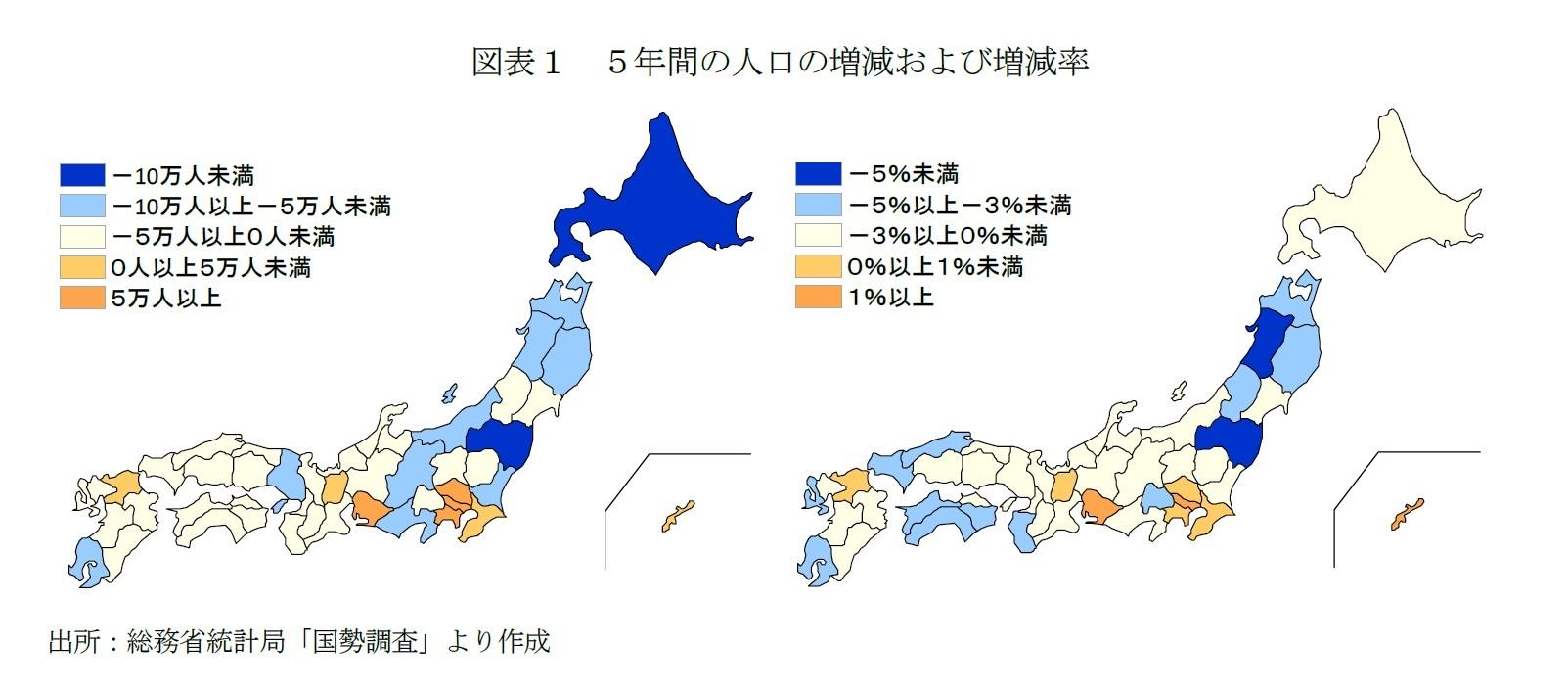 図表1 5年間の人口の増減および増減率