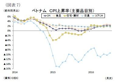 【東南アジア経済】ASEANの消費者物価(7月号)~原油安要因の一巡と干ばつによる食品価格の上昇は継続|ニッセイ基礎研究所