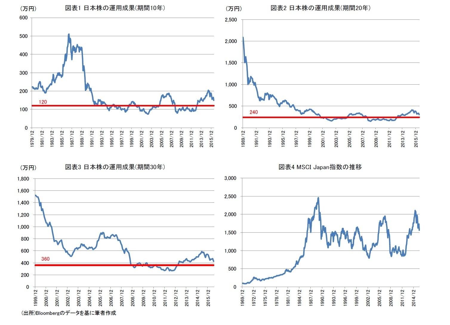 図表1 日本株の運用成果(期間10年)/図表2 日本株の運用成果(期間20年)/図表3 日本株の運用成果(期間30年)/図表4 MSCI Japan指数の推移