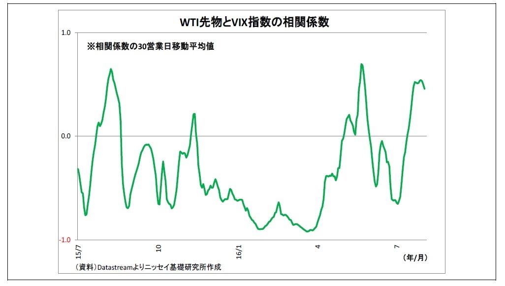 WTI先物とVIX指数の相関係数