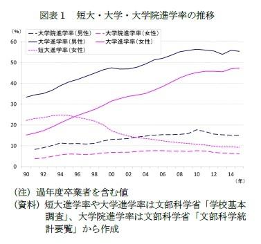 (図表1)図表1 短大・大学・大学院進学率の推移