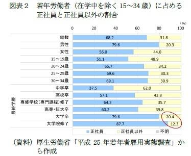 (図表2)若年労働者(在学中を除く15~34歳)に占める正社員と正社員以外の割合