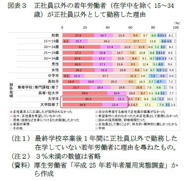(図表3)図表3 正社員以外の若年労働者(在学中を除く15~34歳)が正社員以外として勤務した理由