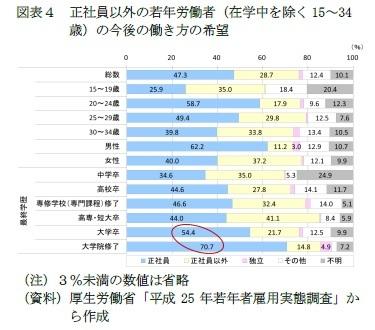 (図表4)正社員以外の若年労働者(在学中を除く15~34歳)の今後の働き方の希望