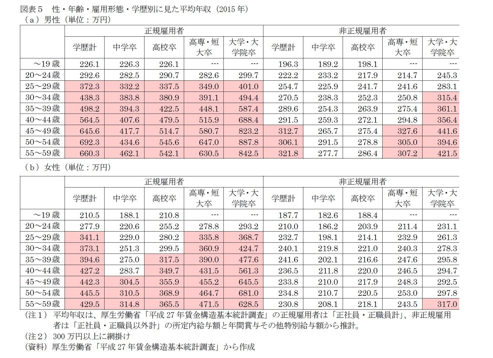 図表5 性・年齢・雇用形態・学歴別に見た平均年収(2015年)