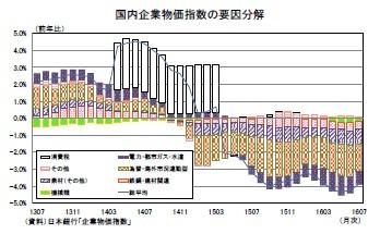 国内企業物価指数の要因分解