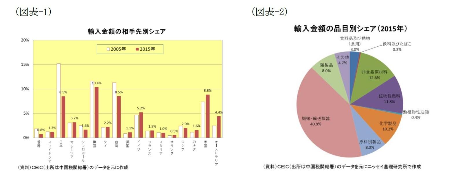 (図表-1)輸入金額の相手先別シェア/(図表-2)輸入金額の品目別シェア(2015年)
