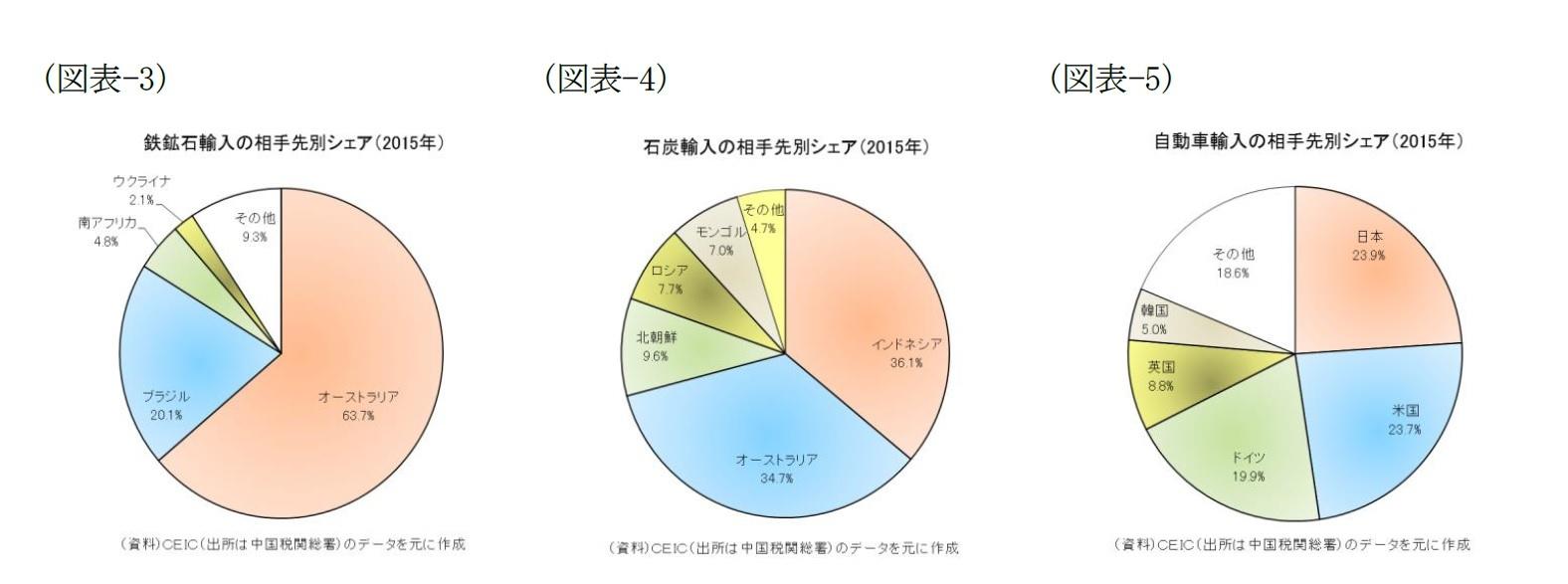 (図表-3)鉄鉱石輸入の相手先別シェア(2015年)/(図表-4)石炭輸入の相手先別シェア(2015年)/(図表-5)自動車輸入の相手先別シェア(2015年)