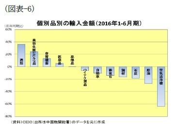 (図表-6)個別品別の輸入金額(2016年1-6月期)